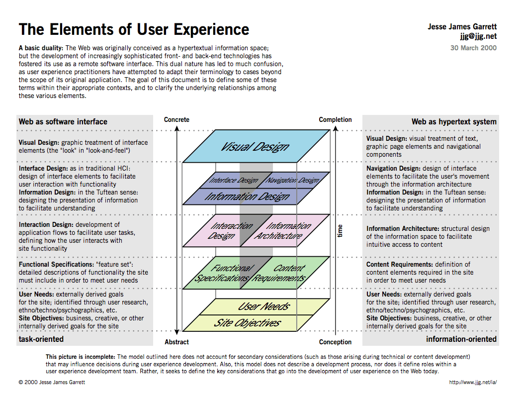Visualization of the layers of user experience with explanations of each layer